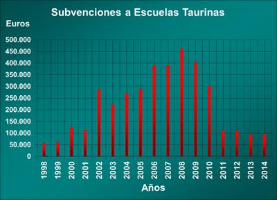 Subvenciones a escuelas taurinas