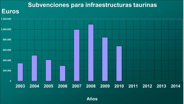 Subvenciones en infraestructuras taurinas