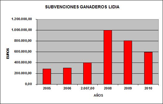Subvenciones Ganaderos Lidia