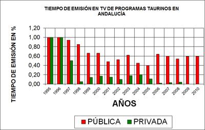 Tiempos Emision TV toros Andalucia
